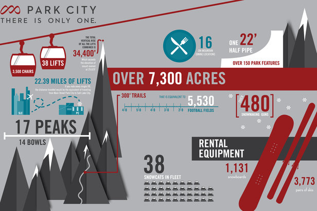 Infographic: One Park City - ©Vail Resorts
