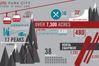 Infographic: One Park City by the Numbers - ©Vail Resorts