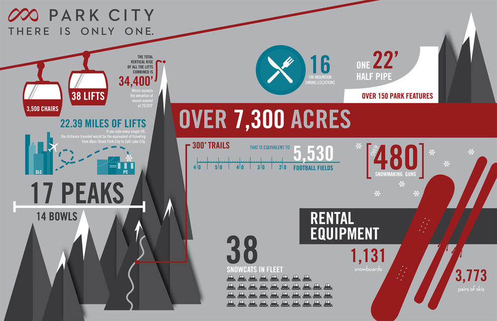 One Park City infographic  - © Vail Resorts