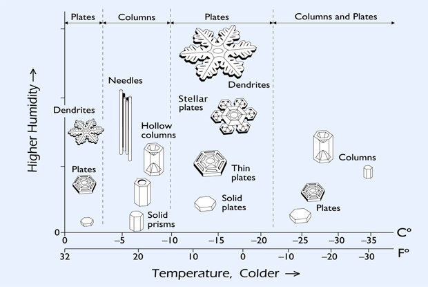 The biggest and best snowflakes are formed when the air in the cloud is about 5F (-15C) and the moisture is very high. - © snowcrystals.com and Kenneth G. Libbrecht.