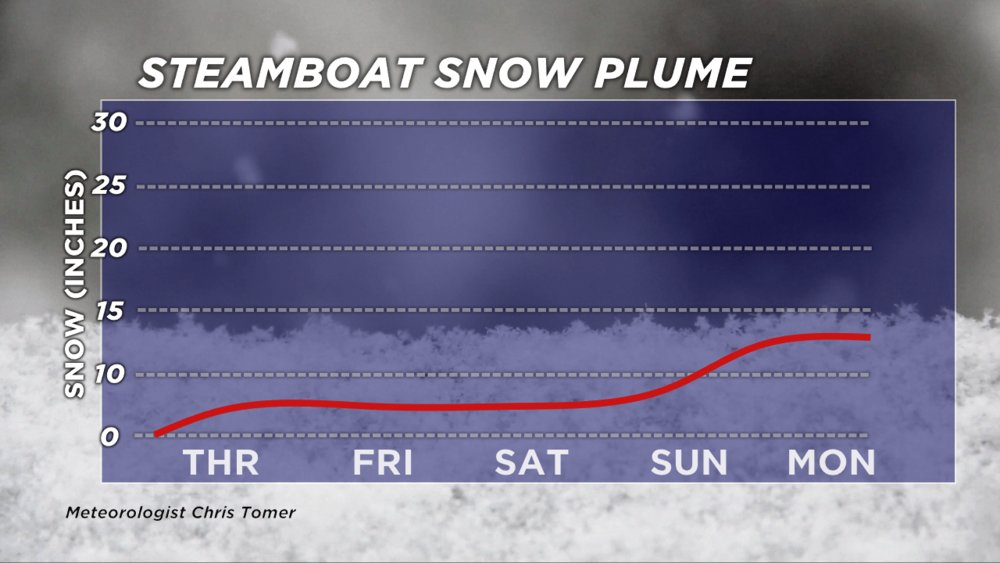 Steamboat is expected to get up to 13 inches of new snow by Monday. - © Meteorologist Chris Tomer