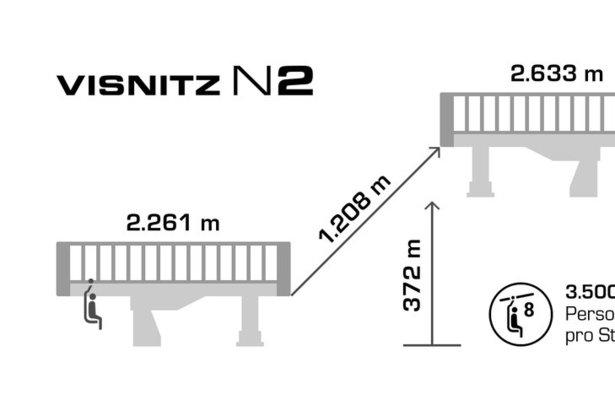 Technische Daten der neuen Visnitzbahn in Samnaun  - © Silvretta Arena AG