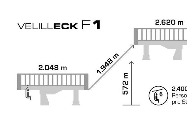 Technische Daten der neuen Velilleckbahn in Ischgl  - © Silvretta Arena AG