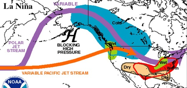 La Nina generally forces the jet stream to take a more northern track from the Pacific Ocean through the U.S. This increases the chance of snow across the Pacific Northwest states like Washington and Oregon and also can decrease snowfall across southern states.   - © NOAA