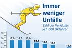 Unfallursachen, Verletzungsarten und mehr - © www.sicher-im-schnee.de